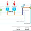 Azure NAT Gateway enables Azure VMs to access internet without assigning Public IP