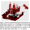 Contour Detection in Unstructured 3D Point Clouds