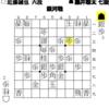 棋戦:銀河戦 藤井聡太 七段vs近藤誠也 六段