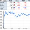 ジェイテックコーポレーション、いよいよ本格反転のS高! 日本テレホンは最高値1325円から約50%下落も、ようやく反転のS高!