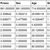 【kaggle②】初心者がタイタニック号の生存予測モデル(Titanic: Machine Learning from Disaster)をやってみる(データ分析、整形、欠損データ補完)