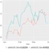 新興国株は失速。。つみたてNISAの資産公開 2021年3月度(2021/03/27)
