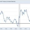 逆イールド発生は株価暴落につながるか。過去を調べてみた。