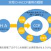 HACCP運用の概要について