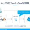 HubSpot のカスタムオブジェクトにある製品情報をSalesforce に定期連携:ArcESB