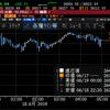 【株式】トランプ、ツイッターで米中首脳会談開催を示唆してNYは大幅高
