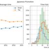 団体別シングル/タッグ試合時間解析
