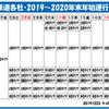 12月23日・月曜日 【鉄分補給35:関西鉄道各社2019~2020 年末年始運行ダイヤ】