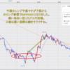 FX米ドル見通しチャート分析|環境認識、初心者へ2020年8月第4週