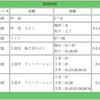 【中山記念2019】小回り適性とスピード指向が重要!&小倉芝1200mで決め打ち作戦決行!