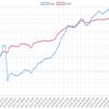今週(10/15~19)のEA運用結果  -228,538円 (-39.8pips)  無念の4週連続負け越し。。