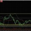 ビットコインFX 7月26日チャート分析 暴落後に下げ止まり!底値が見えたから後は上げ待ちだ!