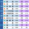 2018年 大阪大学合格数ランキング(暫定版)