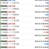 【 10月 10日】FX自動売買記録:ユーロドル