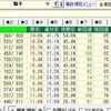 日本人騎手と外国人騎手の差を客観的に比較する(第2回)