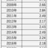 米国優先株式ETF(PFF)の年次別分配金推移.分配金は減少中?