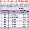 星野源の配信ダウンロード売上&MV再生回数ランキング