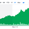 投資を検討している株一覧-ver1.7 2017年10月時点