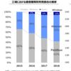 【IT勉強】 工場内の通信手段(2018年データでは、有線が94%)