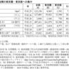 東京中心の情報発信が更なる一極集中化を加速させる