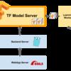 TensorFlow Servingで機械学習モデルをプロダクション環境で運用する