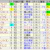 第80回菊花賞(GI)