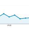 (続き)年末年始のブログアクセス数に関する傾向を公開
