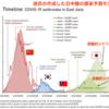 コロナウイルスの見通し5 台湾の研究者によるSIR解析 日本の感染のピークは4月26日?