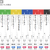 【特別展望】史上初の無観客開催となった成田特別の朝です。