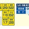 熊本県 116人が新型コロナウイルスに感染 のべ5355人