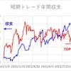 短期トレード結果_210823(月) ¥+99,030