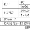 POG2020-2021ドラフト対策 No.106 シゲルセンム