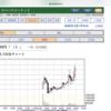 12月20日 株価動向