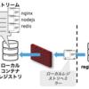 OpenShift 4.2におけるネットワーク制限環境下でのインストール(Samples Operator設定編)