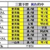 【大相撲七月場所】「毎日の予想」結果と「3つのメイン予想」結果です。優勝者は?年間ポイントは。