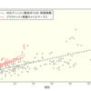 【プラウドシティ東雲キャナルマークス】新築価格の分析