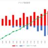 With2.net主催・人気ブログランキングinプロレス部門解析
