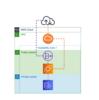 EC2/PHP7.4/Apache/Aurora MySQLでLaravel環境を作ってみた