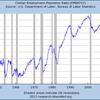 「所得上昇なき景気回復」、「雇用なき景気回復」を経て「雇用なき株価回復」へ?