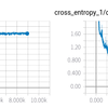 TensorFlowでRNNを実装しTensorBoardでサマリーやグラフを見る
