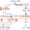 異業種からFP1級を取得する方法。~FP1級を取得したくてCFP試験を受けてきました~