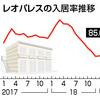 レオパレスの2月の入居率は繁忙期なのに85.6%と低迷。更に3月までに7800人の退去、法人解約が続くと入居率はどうなる?