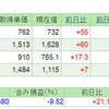 2019.5.28(火) 資産状況