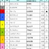 小倉記念&レパードS予想 2017/08/06(日)