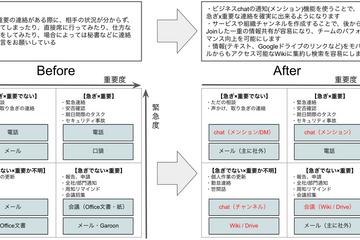 事業会社におけるDXの秘訣 - ツールをテコにコミュニケーション改革を実現する