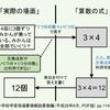 ファンタジーの法則 × 被乗数と乗数の順序