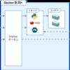 Kubernetes入門 - 自作のDockerイメージをminikubeで動かす方法