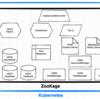 ZooKage: Hadoop on Kubernetes on Docker Desktop