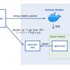 複雑怪奇な nginx を Go と Docker でユニットテストする