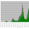 新型コロナウイルス感染者数のテクニカル分析(2021/6/18)